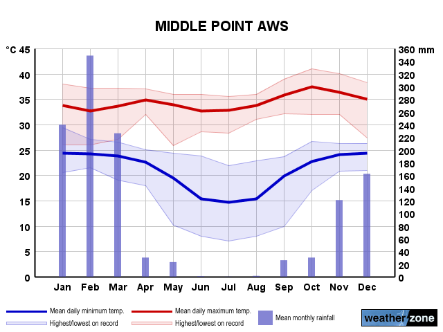 Middle Point annual climate