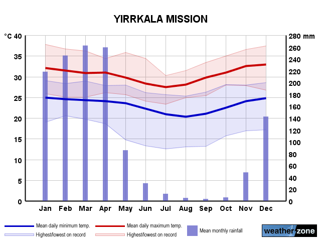 Yirrkala Mission annual climate