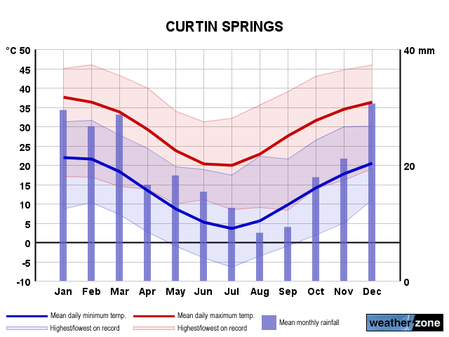 Curtin Springs annual climate