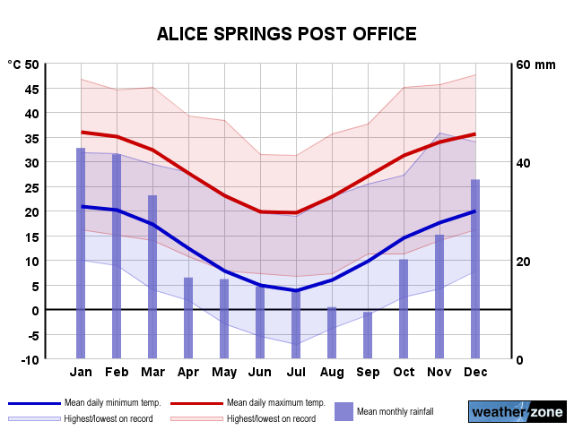 Alice Springs annual climate