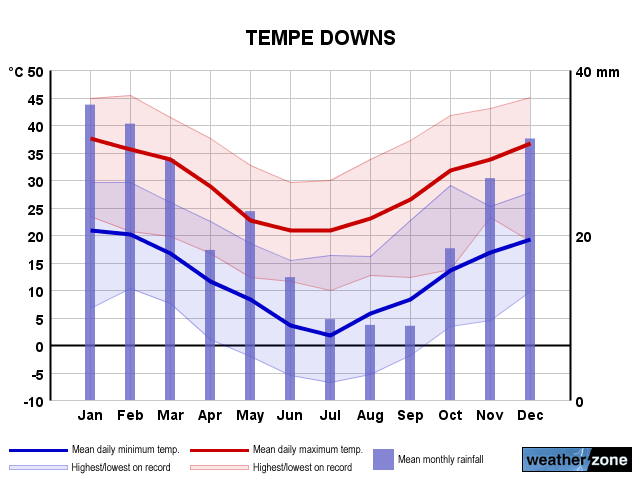 Tempe Downs annual climate