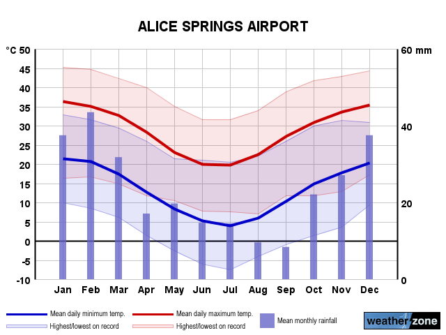 Alice Springs Ap annual climate