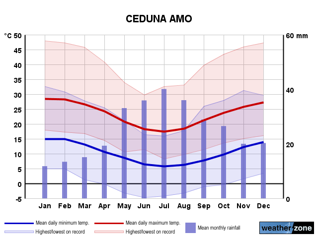 Ceduna climate, averages and extreme weather records - www
