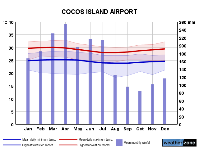Cocos Island Ap annual climate