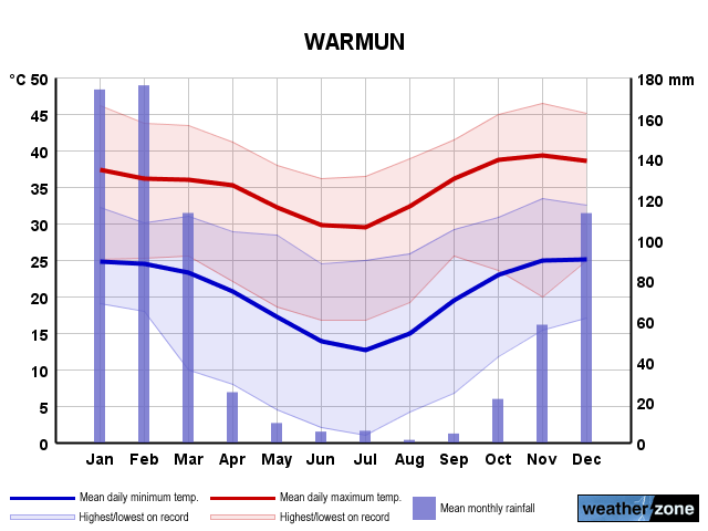 Warmun annual climate