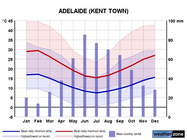 adelaide weather for month