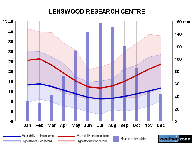 Lenswood annual climate