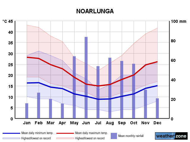 Noarlunga annual climate