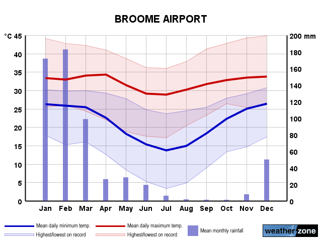 Broome Ap annual climate