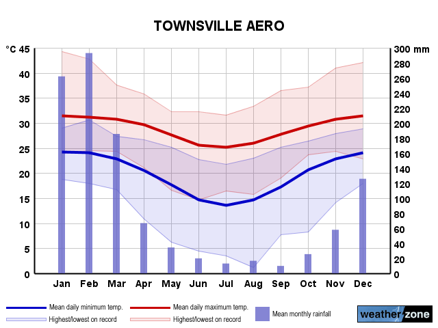 Townsville Ap annual climate