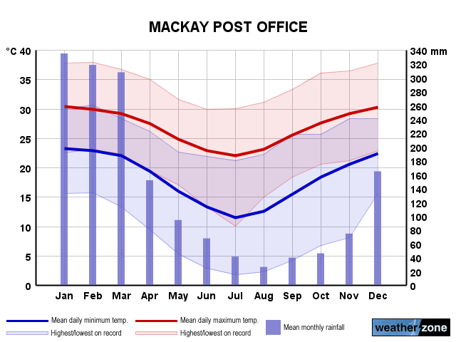 Mackay annual climate