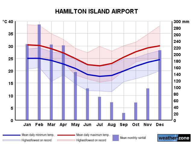 Hamilton Island Average Weather