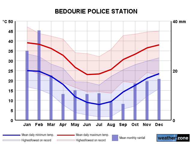 Bedourie annual climate