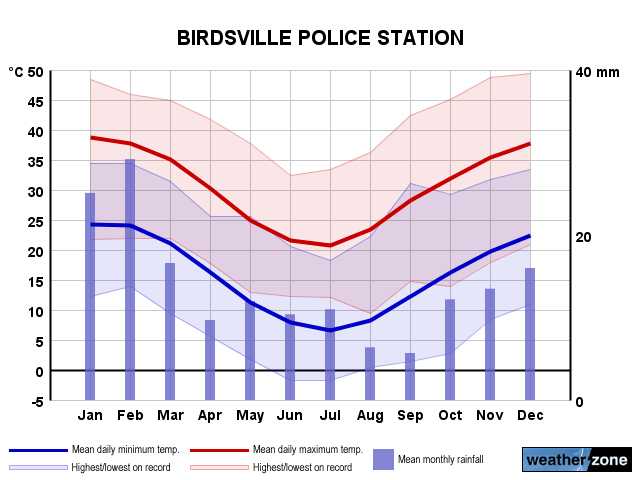 Birdsville Police Station annual climate