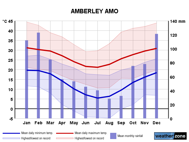 Amberley annual climate