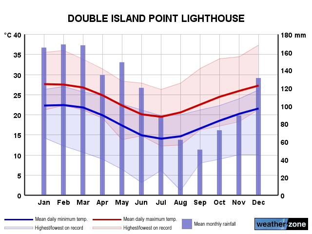 Double Island  Point annual climate