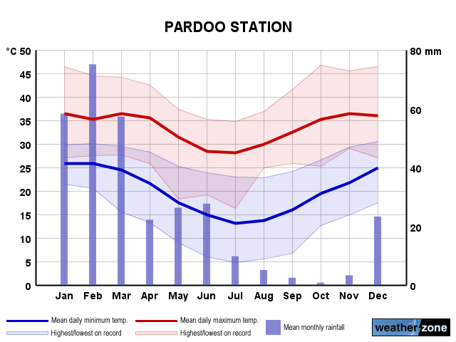 Pardoo annual climate