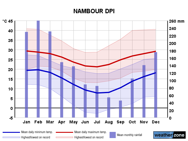 Nambour annual climate