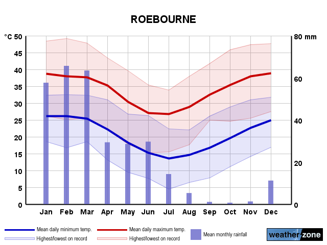 Roebourne annual climate