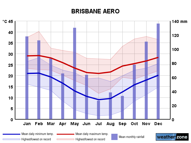 brisbane weather - photo #17