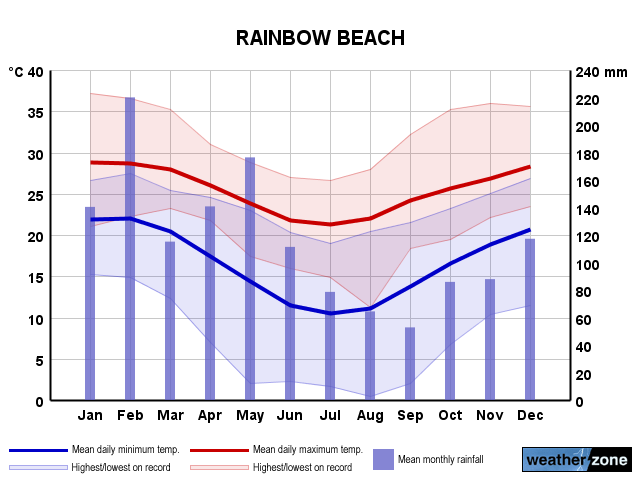 Rainbow Beach annual climate