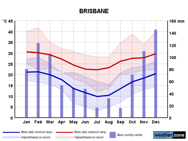 brisbane weather - photo #15