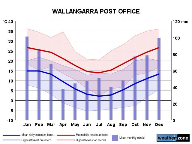 Wallangarra annual climate