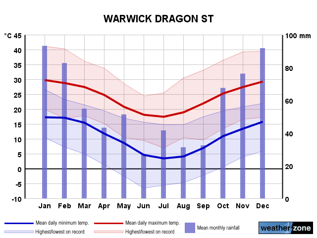 Warwick Dragon St annual climate