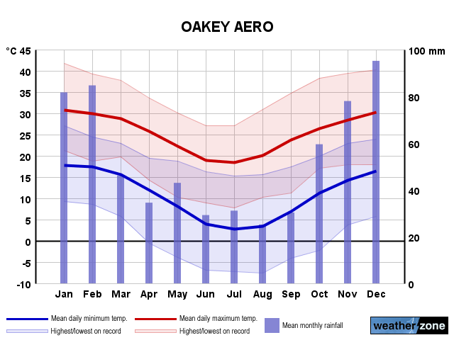 Oakey Ap annual climate