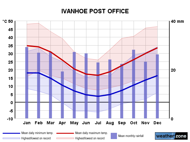 Ivanhoe annual climate