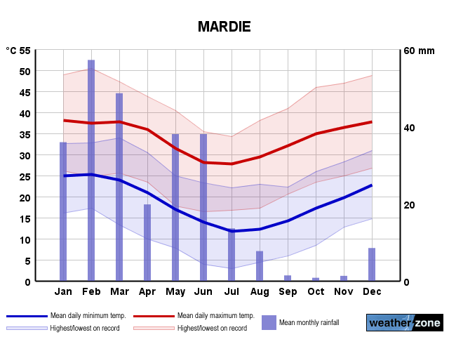 Mardie annual climate