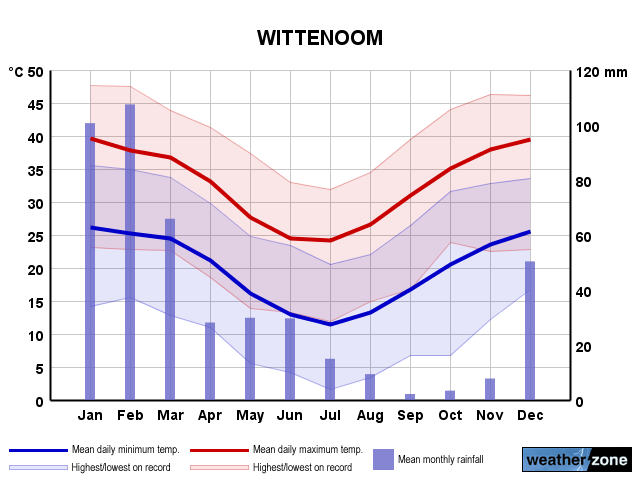 Wittenoom annual climate