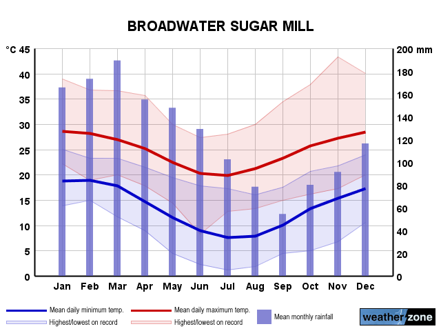 Broadwater Sugar Mill annual climate