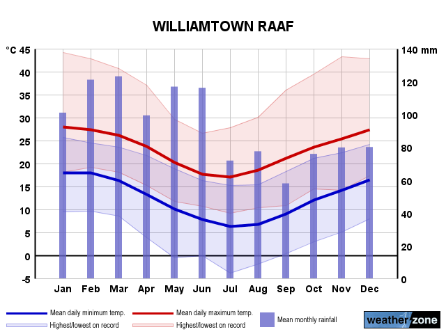 Williamtown annual climate