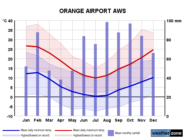 Orange Airport annual climate