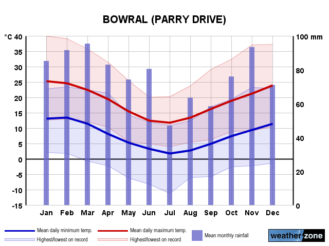 Bowral Climate Averages And Extreme Weather Records Www