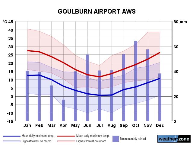 goulburn weather - photo #1