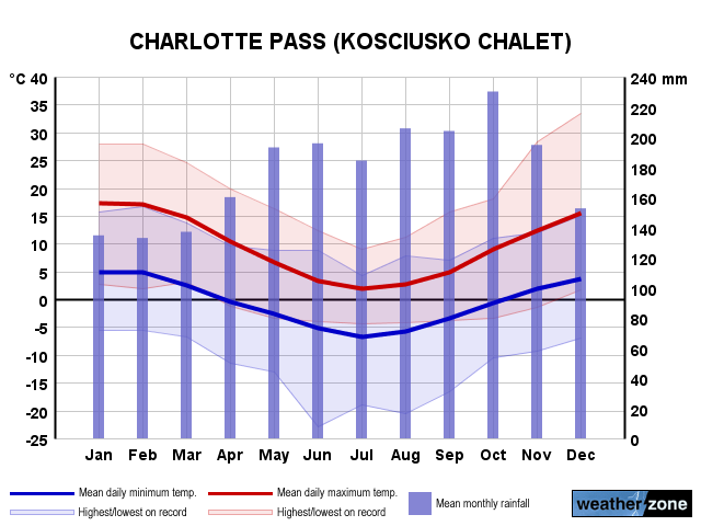 Charlotte Pass annual climate