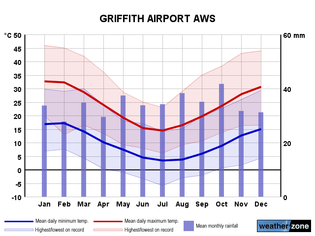 Griffith Ap annual climate