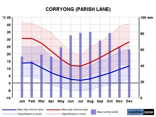 Corryong, Australia Interactive Weather Radar Map ...