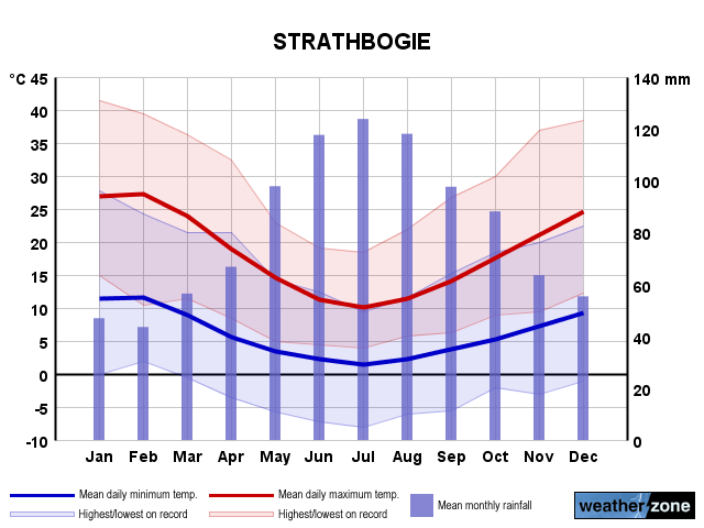 Strathbogie annual climate