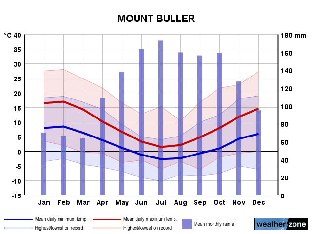 mt buller climate  averages and extreme weather records