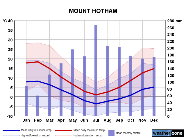 Mount Hotham annual climate