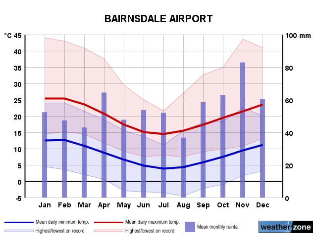 Weatherzone bairnsdale