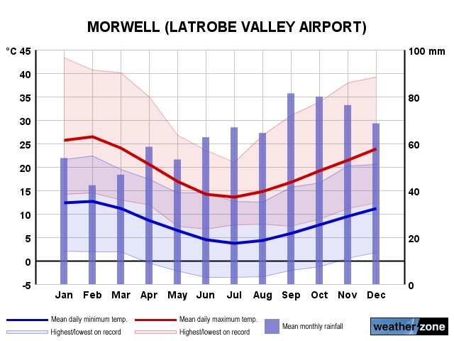 Latrobe Valley Ap annual climate