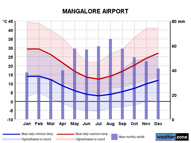 Mangalore annual climate