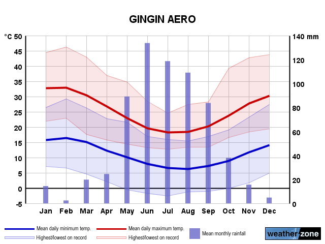 Gingin Ap annual climate