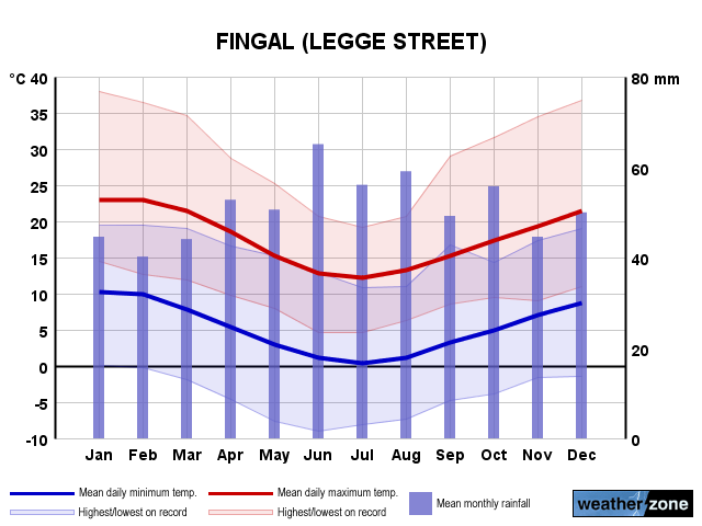 Fingal annual climate