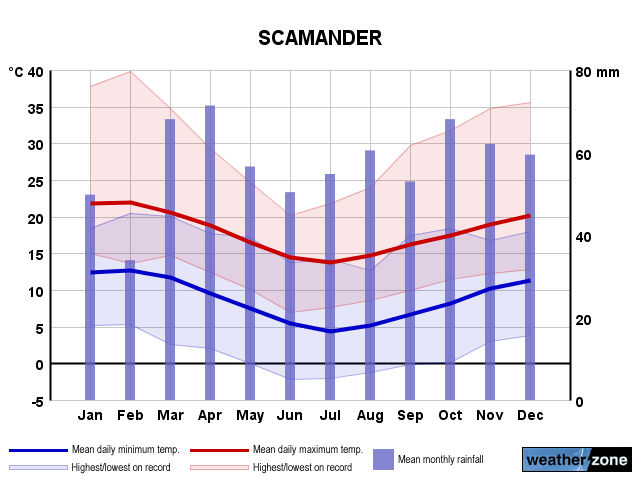 Scamander annual climate