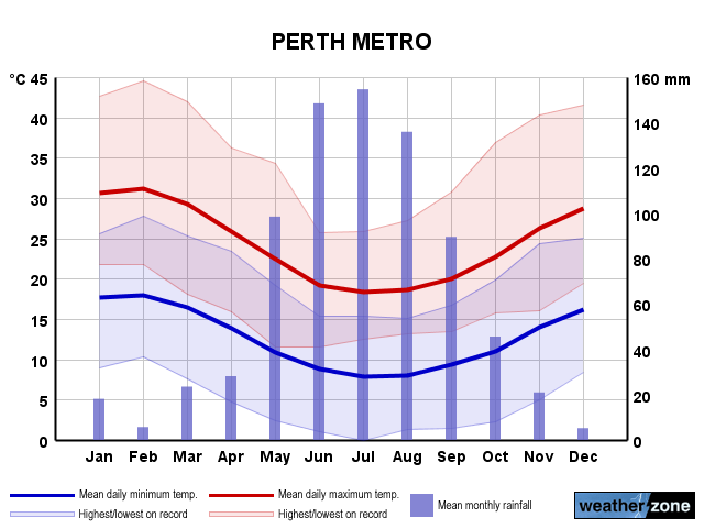 Perth Average Number Of Days With Temperatures